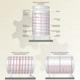 Высокотемпературные нагреватели, ЭНГЛУ-400, ПНД, ВНС, ВТН, ВНО