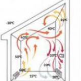Нагреватели с вентилятором